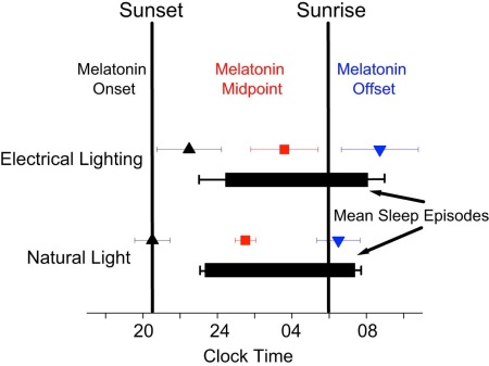 Figure 3 - Mean sleep timing shifts from electric light to natural light conditions, as does the timing of melatonin. Note the much smaller error bars in natural light - the variation between individuals is much small as their clocks shift.